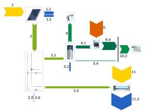Energetické-toky-v-systému-300x229